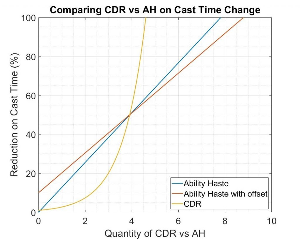 A graph comparing how Ability Haste and CDR both affect your champion's cast time in League of Legends.