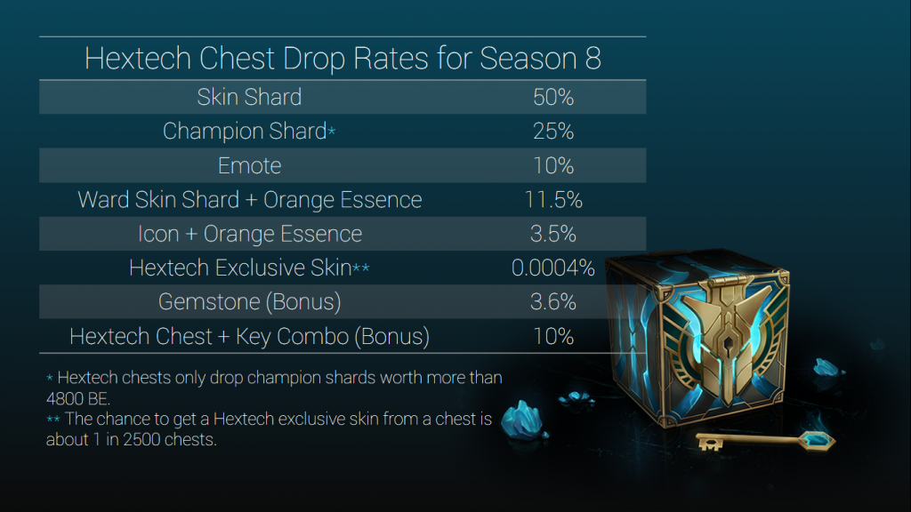 Hextech Chests have some amazing drops besides gemstones, all of which make the whole farming experience quite worthwhile.