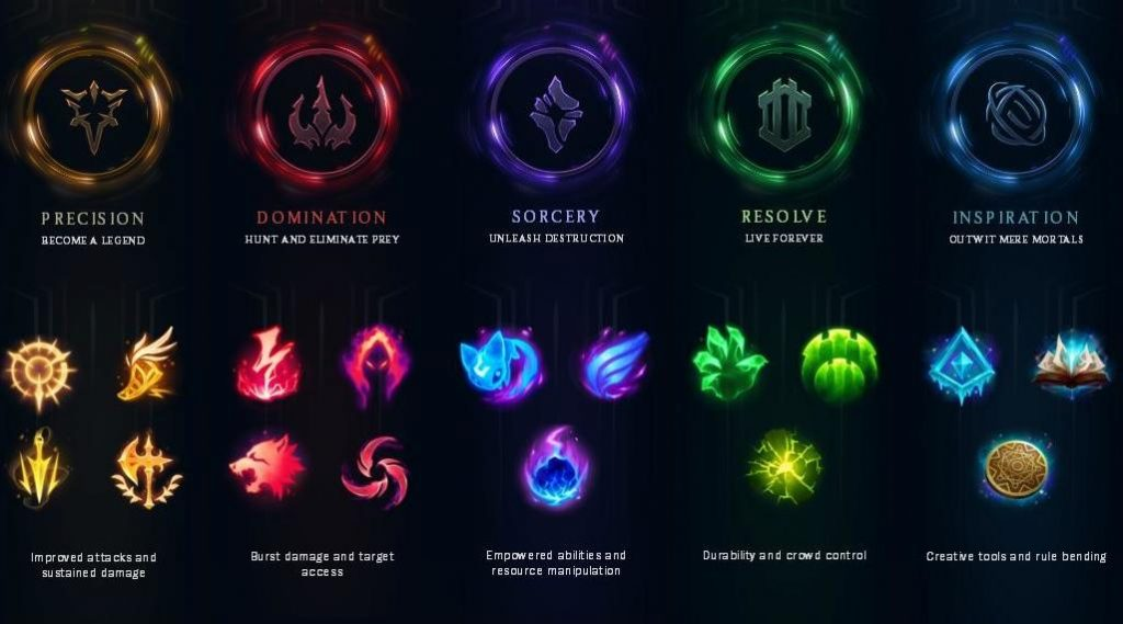 A quick overview of the various runes and keystones available in League of Legends Season 10 & 11.