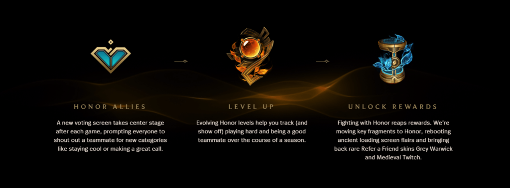 LoL's honor system incentivises players to stick to the code of conduct and rewards them handsomely for doing so.